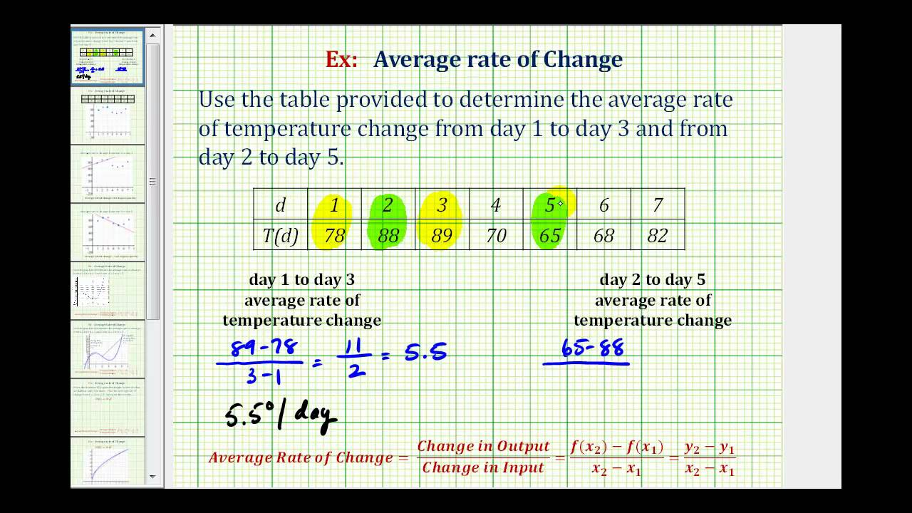 Ex find the average rate of change from a table for Find a table