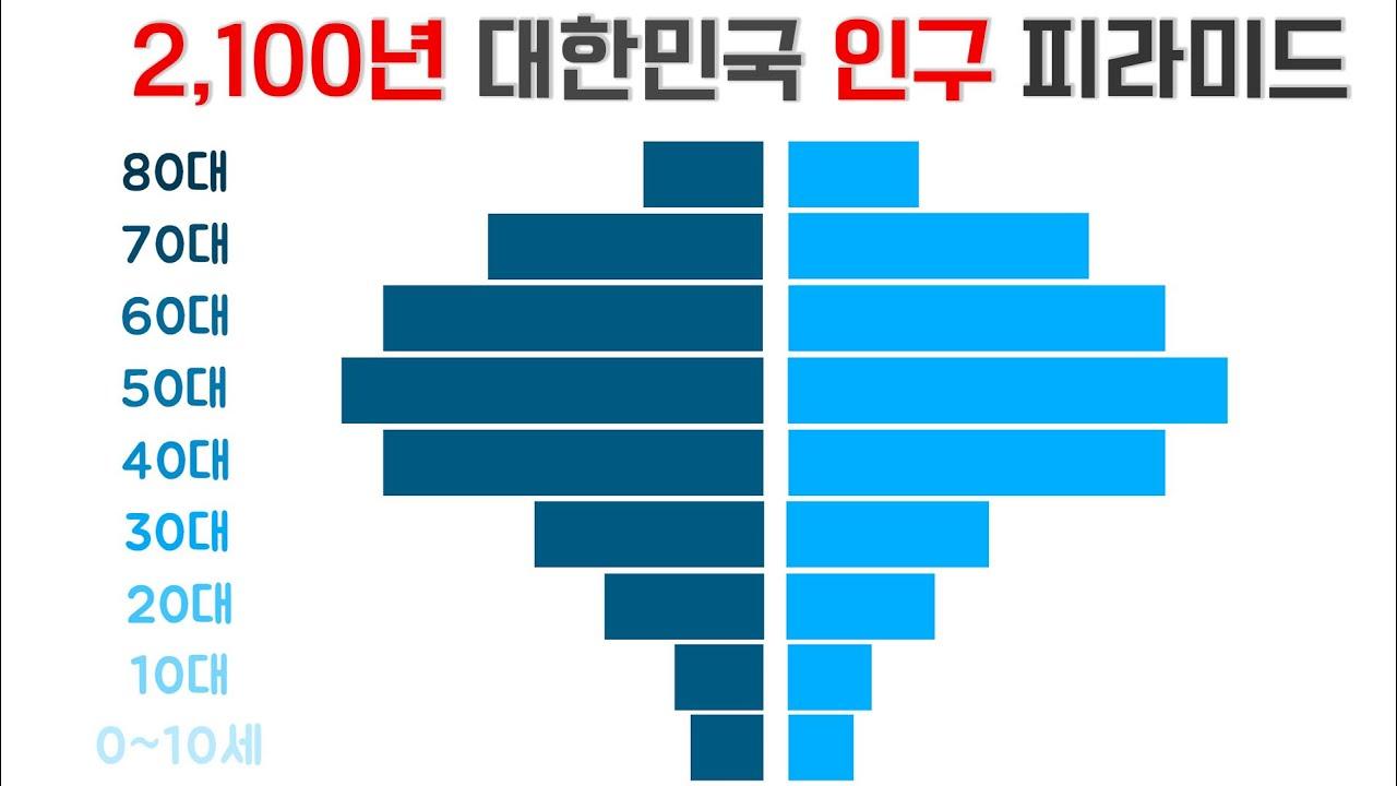 10년 뒤 예정된 '인구 지진', 2년에 100만 명씩 사라질 대한민국