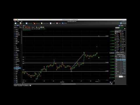 Market Update for April 28, 2017