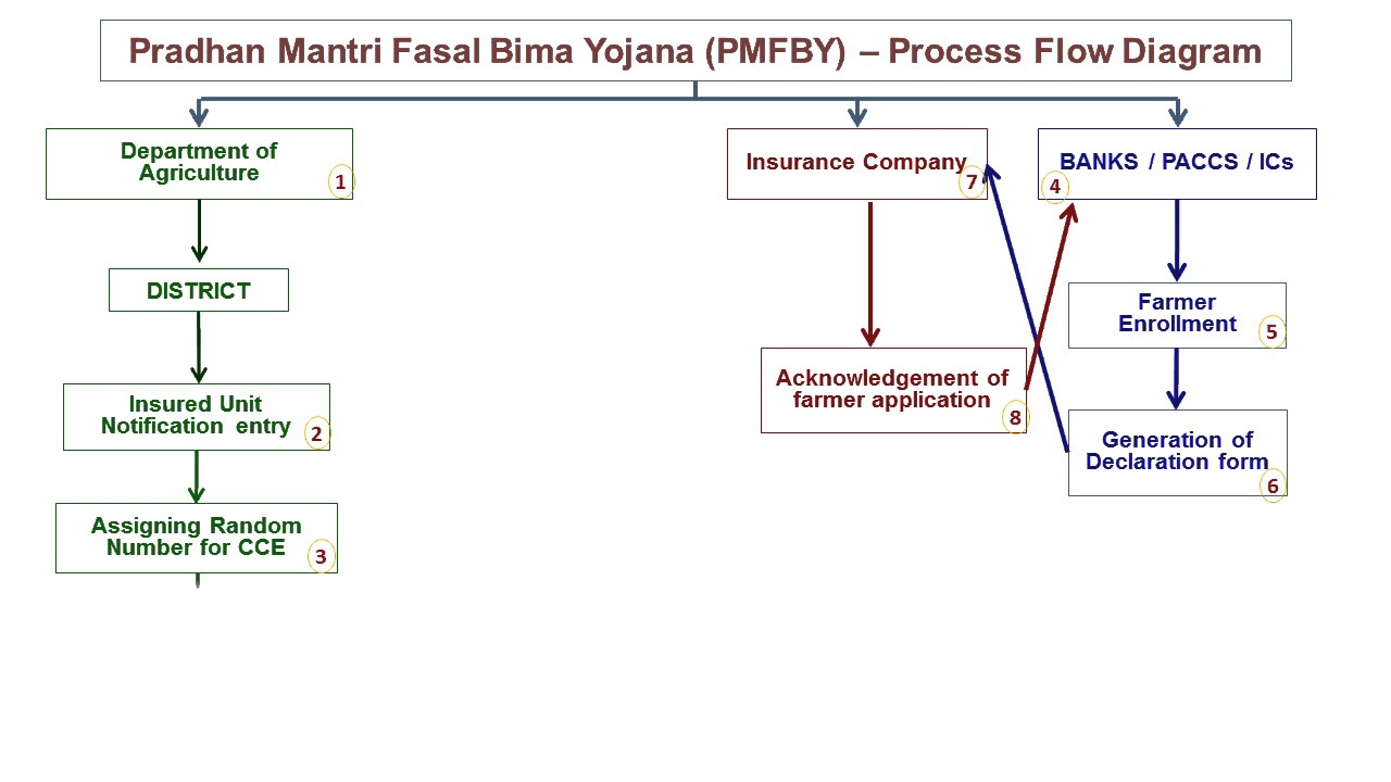 Pmfby process diagram youtube pmfby process diagram pooptronica