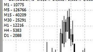 Мульти ТФ Forex индикатор глубины истории BarsHistoryM1toD1