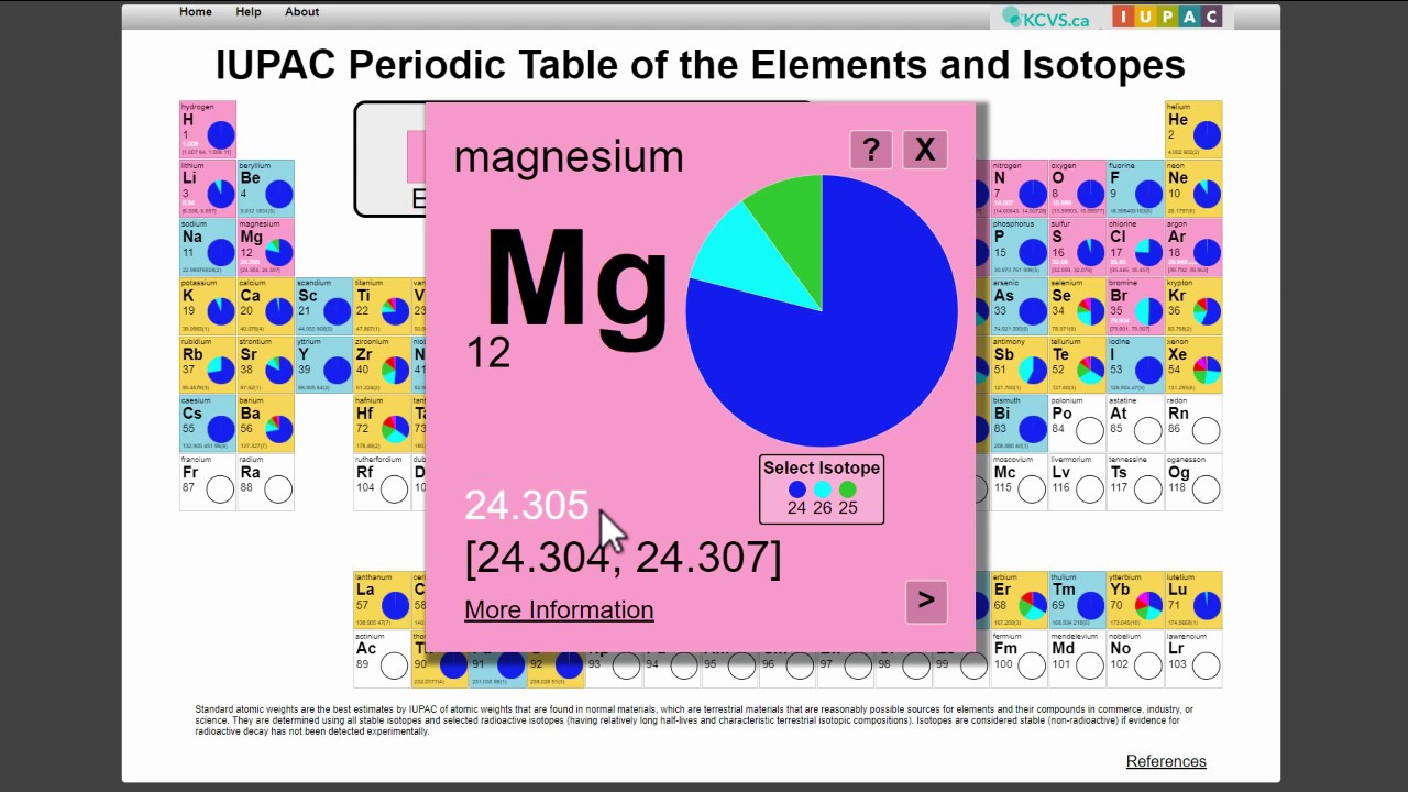 How To Use The Interactive Iupac Periodic Table Of The Elements And