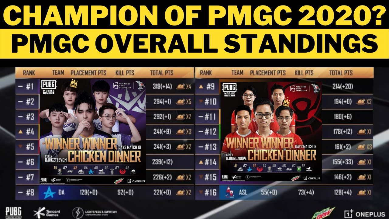 PMGC Finals overall standings   who is winner of PMGC   pmgc points table   pmgc standings PMGC 2020