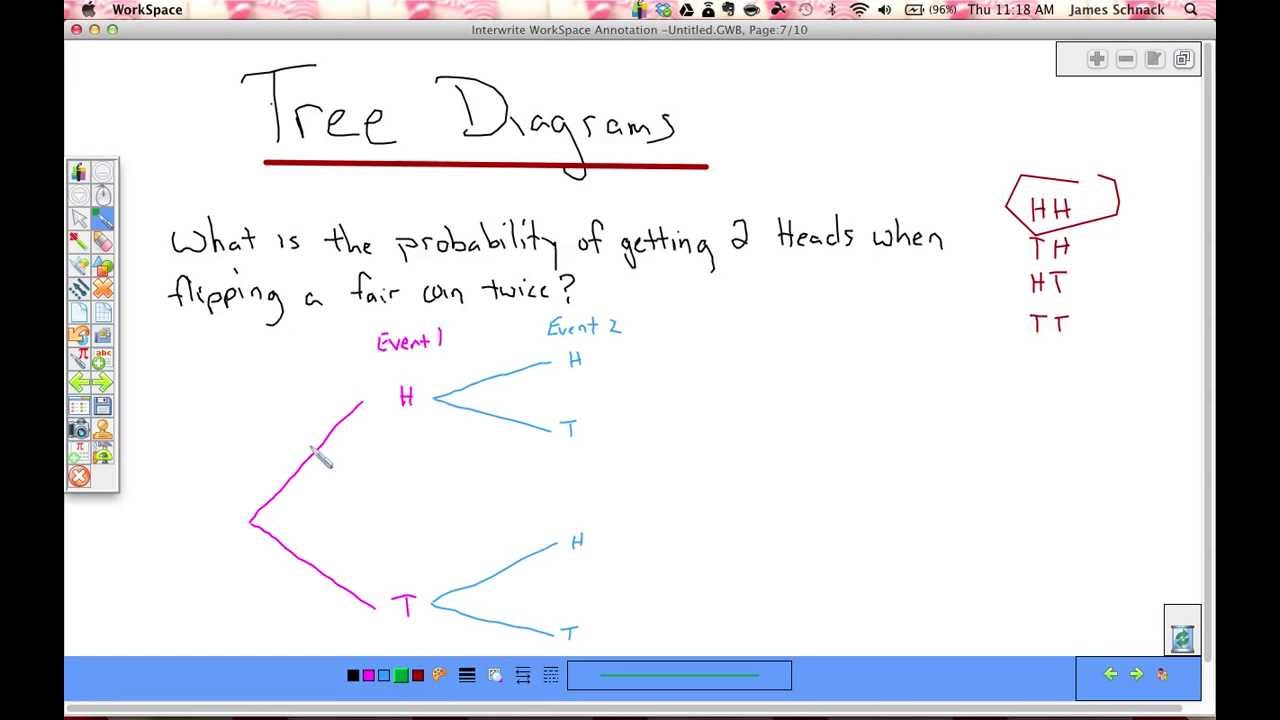 small resolution of tree diagrams and multiplication rule for probability