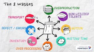 Lean concepts explained - the 8 wastes in continuous improvement