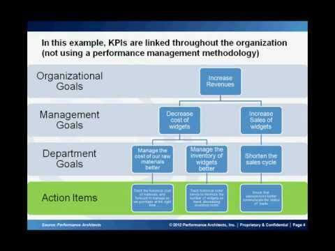 Introduction to Key Performance Indicators