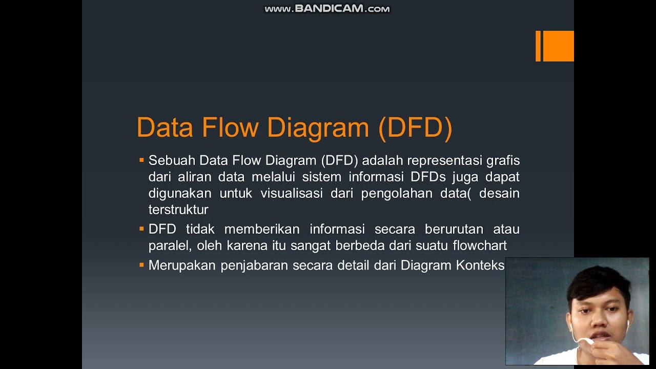 Diagram kontek dan data flow diagram dfd youtube diagram kontek dan data flow diagram dfd ccuart Gallery