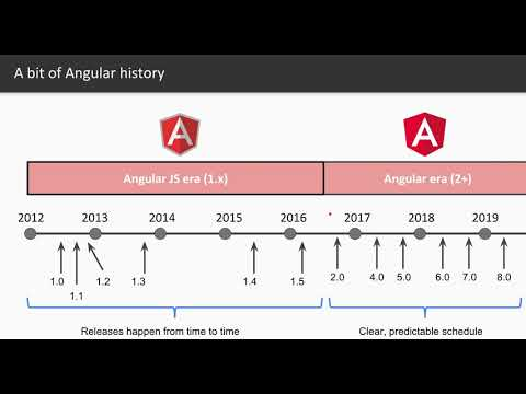 What's new in Angular 7? - Angular Training