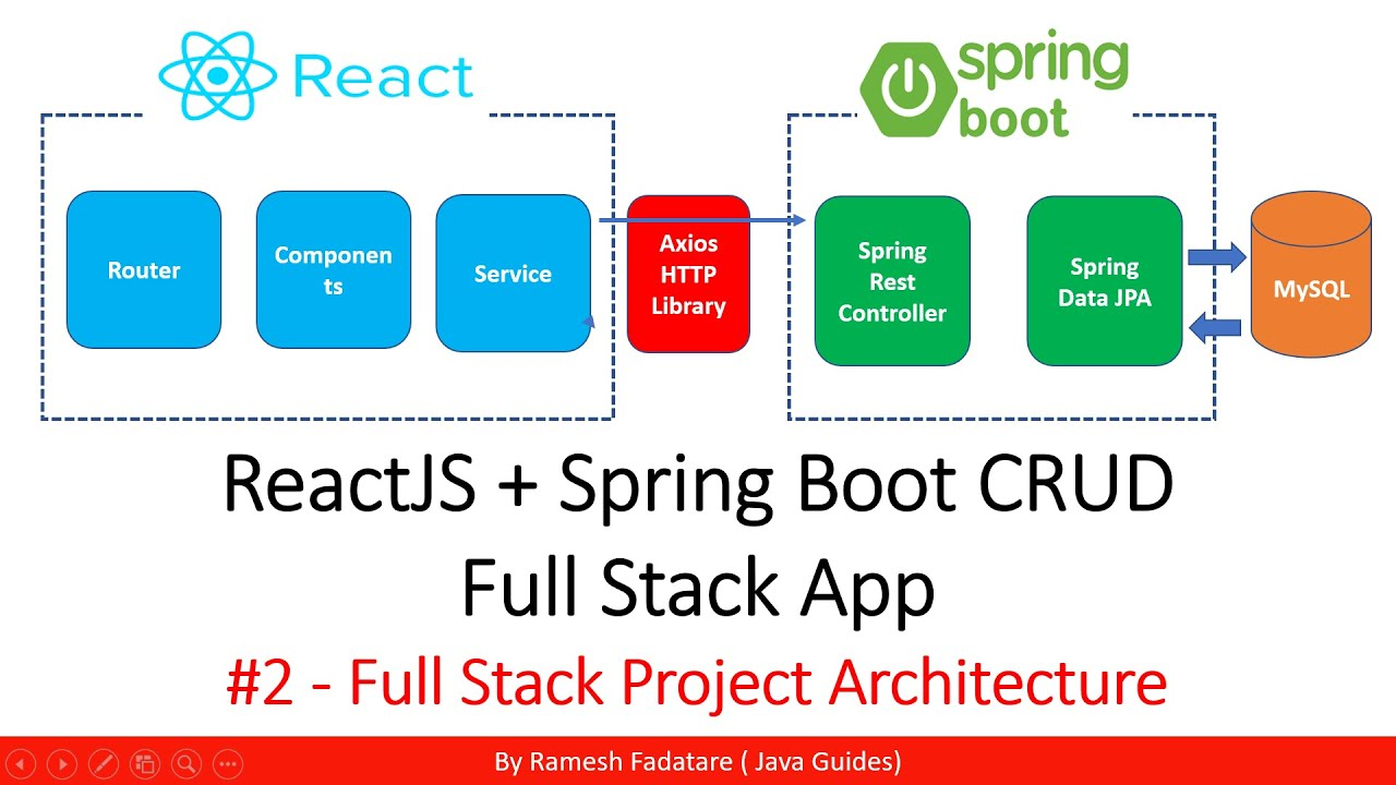 ReactJS + Spring Boot CRUD Full Stack