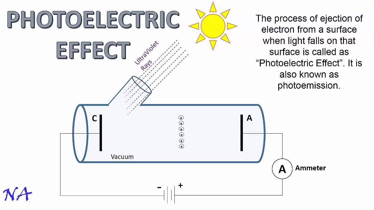 a definition of the photoelectric effect Experiments on the photoelectric effect have explored a number of concepts related to the quantum nature of electrons and light, in addition to the concept of wave-particle.