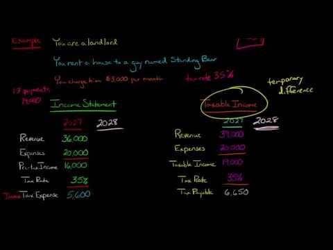 Income Tax Expense vs. Income Tax Payable