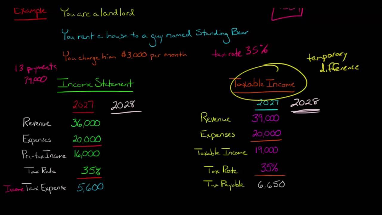 income tax expense vs income tax payable youtube