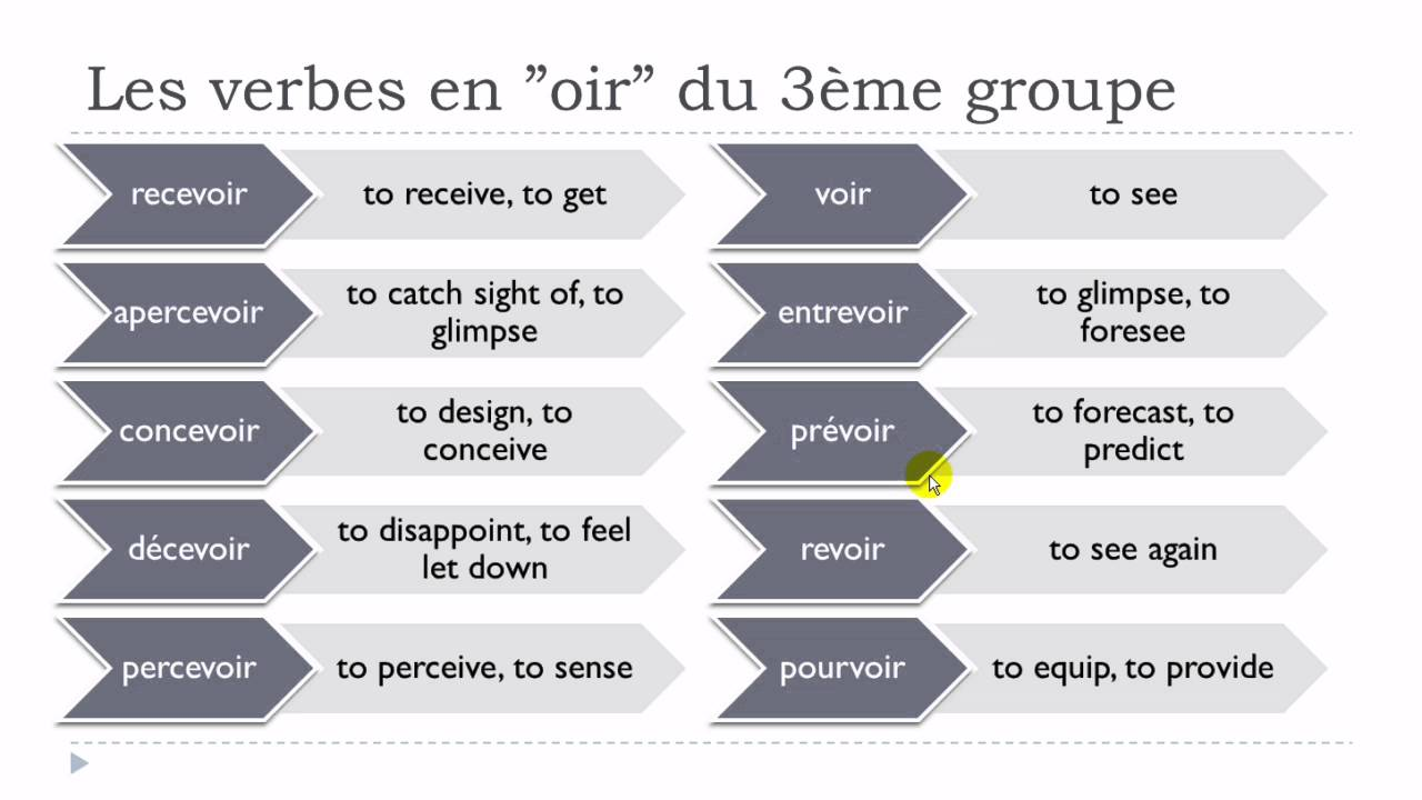Learn French Today # Verbs in OIR from the third group - YouTube