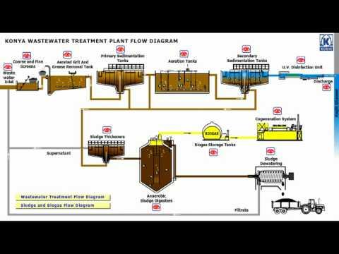 Konya Wastewater Treatment Plant Flow Diagram 1/3 - YouTube