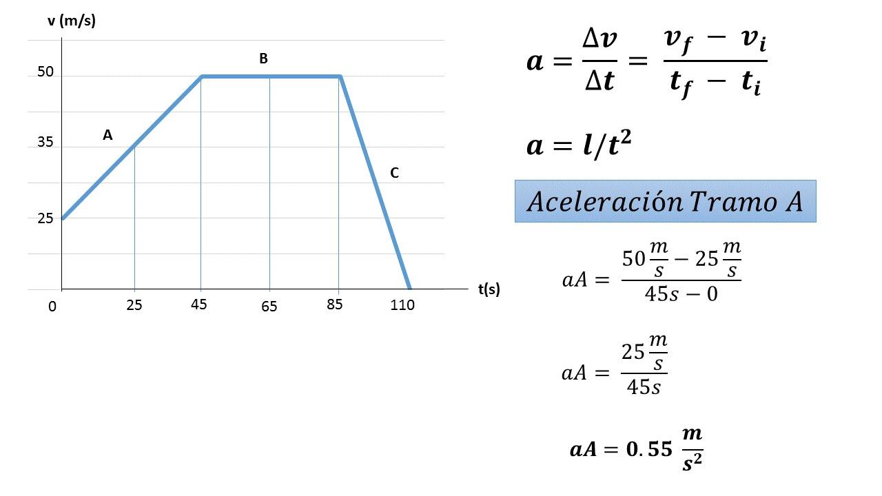 Ejercicio de Aceleración y Desplazamiento- Gráfico Velocidad vs ...