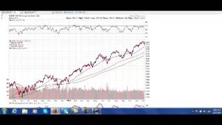 Update on the Stock Market and Gold for December 5, 2013