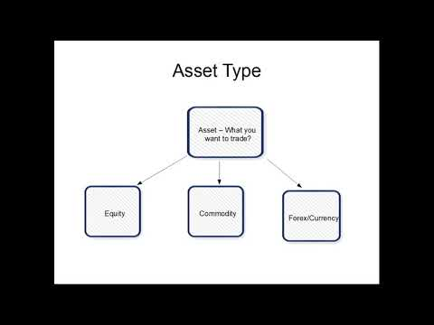 #1 Trading basics -  Asset, Segment and Trade Types