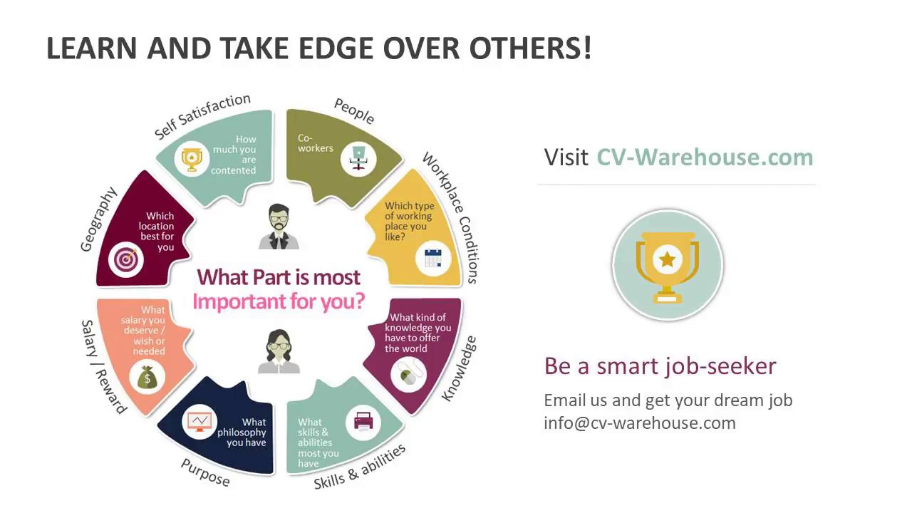 UAE CV Distribution Services, Resume Distribution Dubai - CV