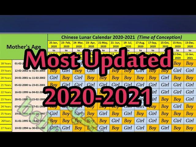 Chinese Lunar Calendar 2022.Chinese Lunar Calendar 2020 2021 Baby Gender Prediction Youtube