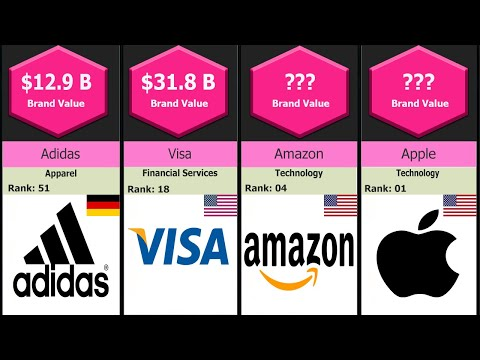Top 100 Brands in the world 2021 | Most Valuable Brands in the World | 360Data