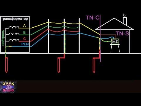 Какие виды систем заземления существуют и что такое защитное заземление?