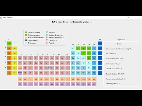 Hacer tabla periodica facil en java youtube hacer tabla periodica facil en java urtaz