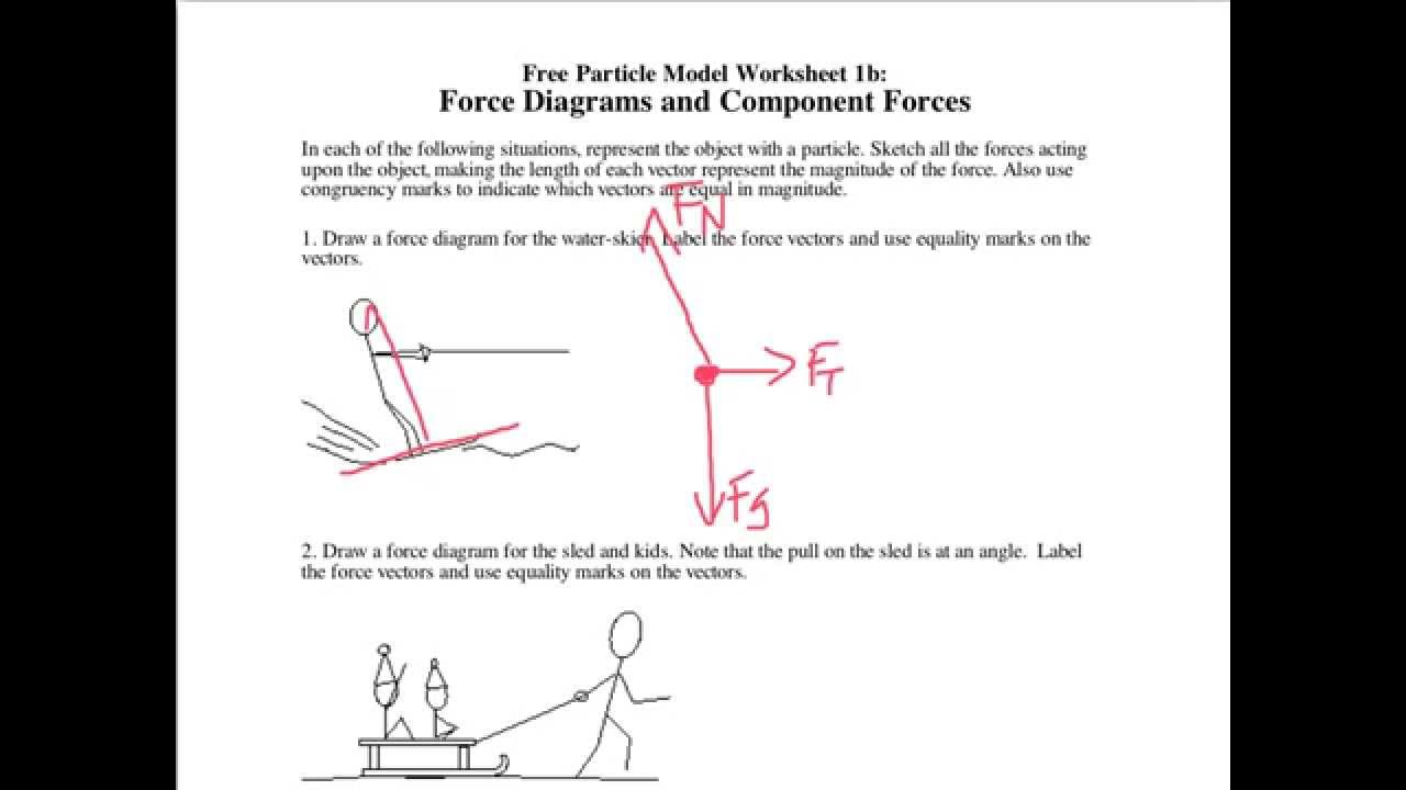 Drawing force diagrams and finding the resultant  force