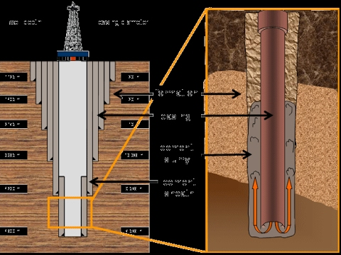 Casing And Cementing