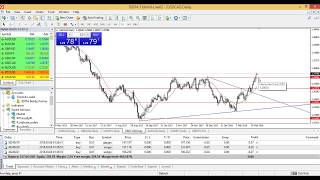 Analisa harian major pair Forex Edu support resistance h4 6 Maret 2018