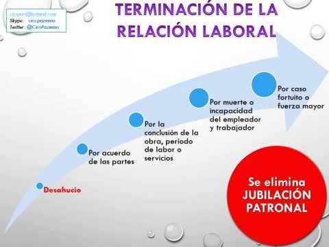 Taller Derecho Laboral - Proyecto CORL - Terminaci�n de la Relaci�n Laboral