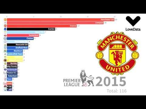 All English Premier League Fixtures