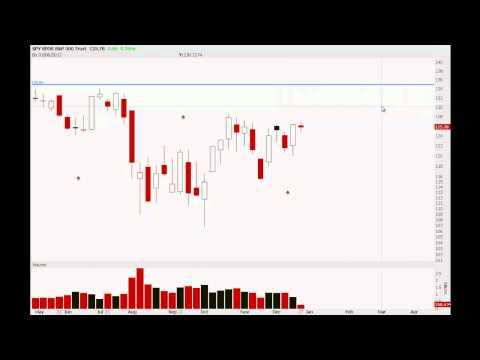 SPY   Stock Option Credit Spread