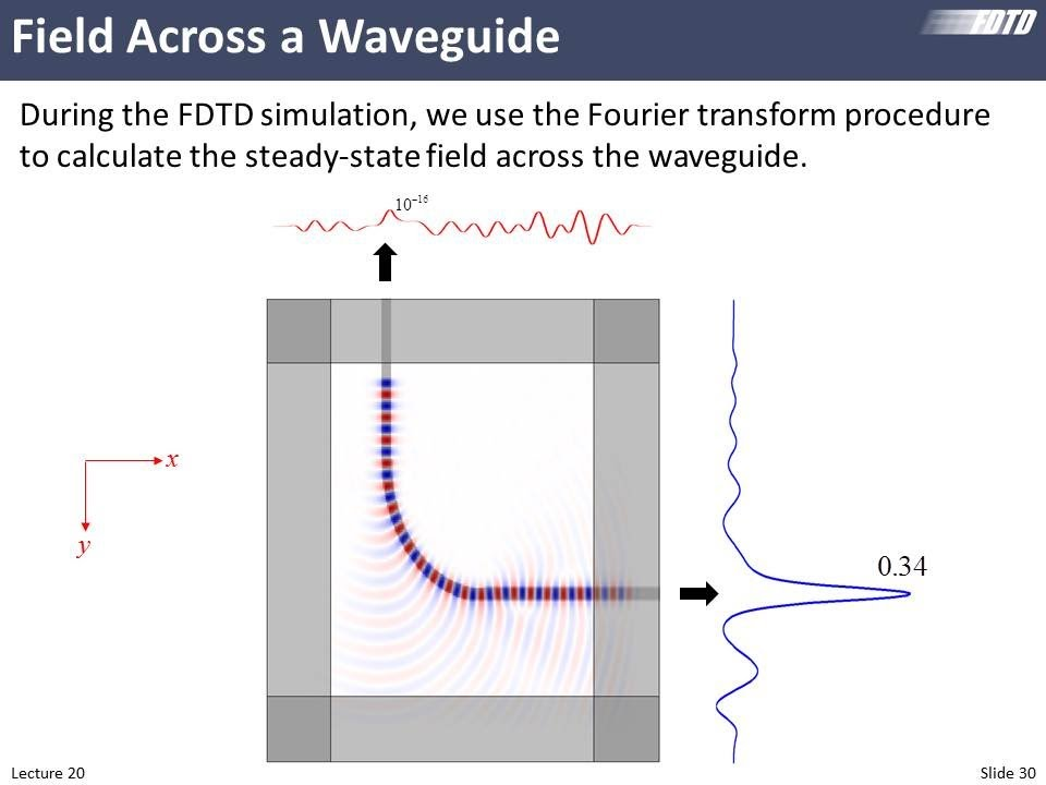 Lecture 20 (FDTD) -- Waveguide analysis