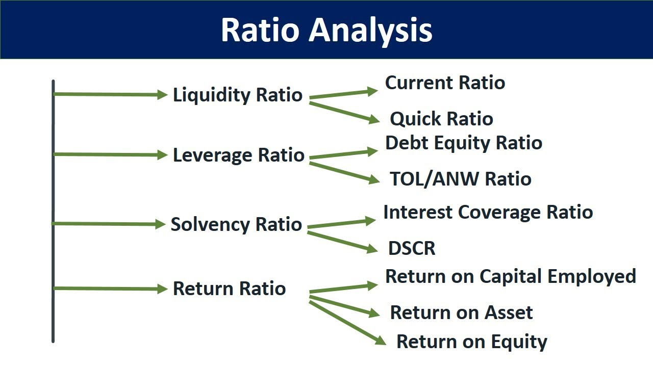 ratio analysis of financial statements in hindi| liquidity ratios| solvency  ratios| leverage ratio