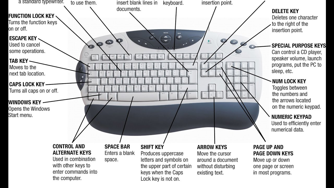 Computer keyboard shortcut keys youtube computer keyboard shortcut keys biocorpaavc Images