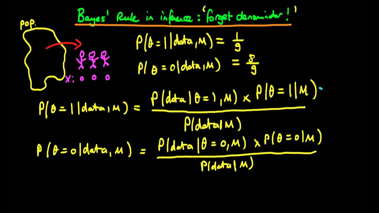9 - Bayes' rule in inference - example: forgetting the denominator ...