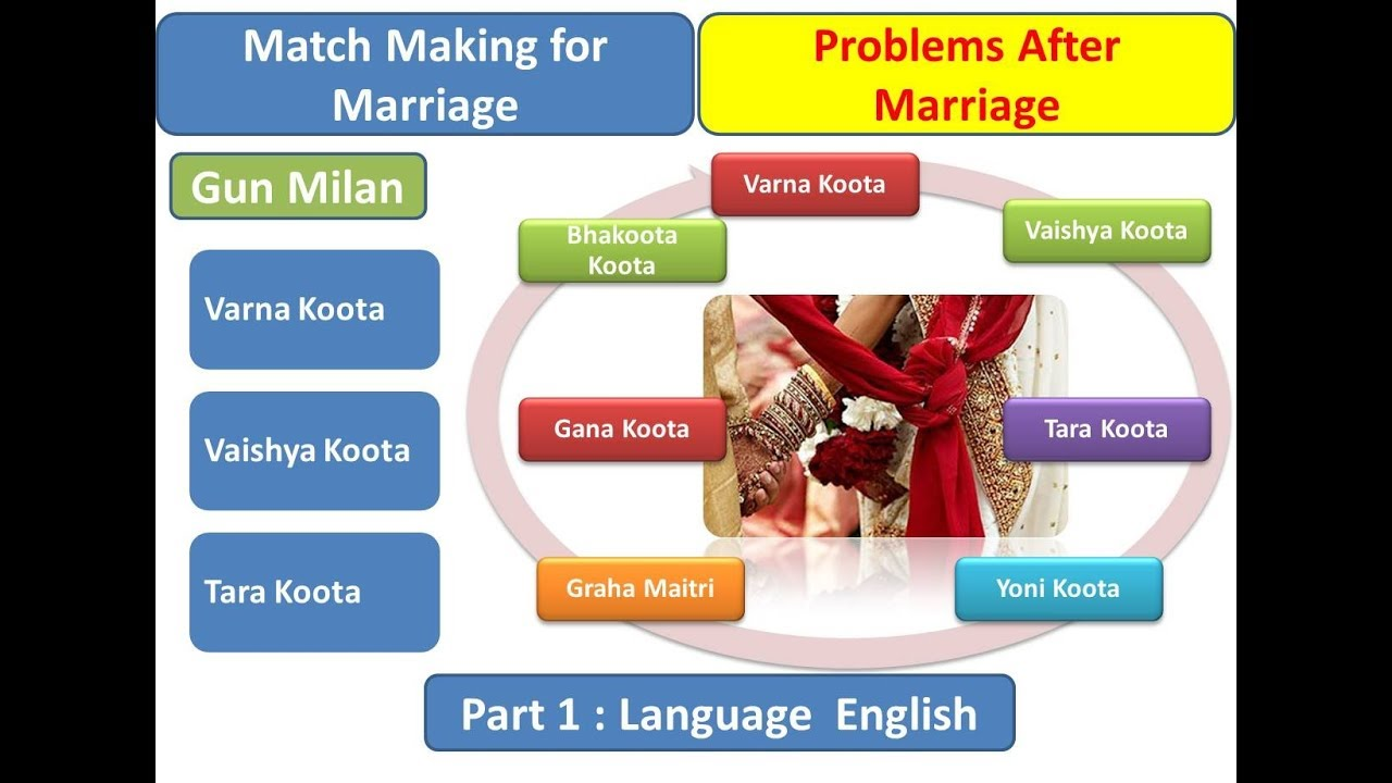 matchmaking kundli in english