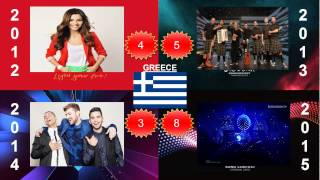 Eurovision 2012 vs 2013 vs 2014 vs 2015 - The Epic Battle!