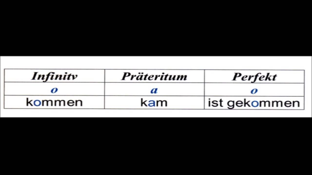 unreglmäßige deutsche Verben (Liste der wichtigsten unregelmäßigen ...