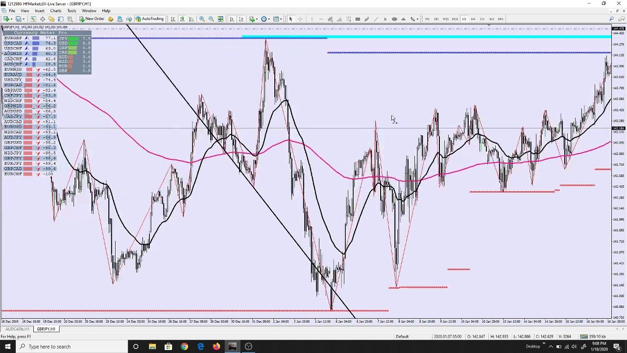 strategi trading forex & shares us - YouTube