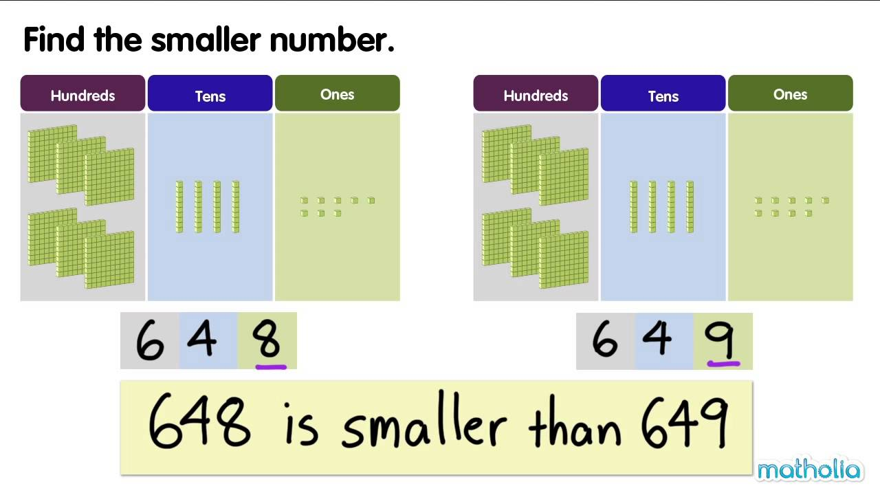 Comparing and Ordering Numbers to 1000 - YouTube
