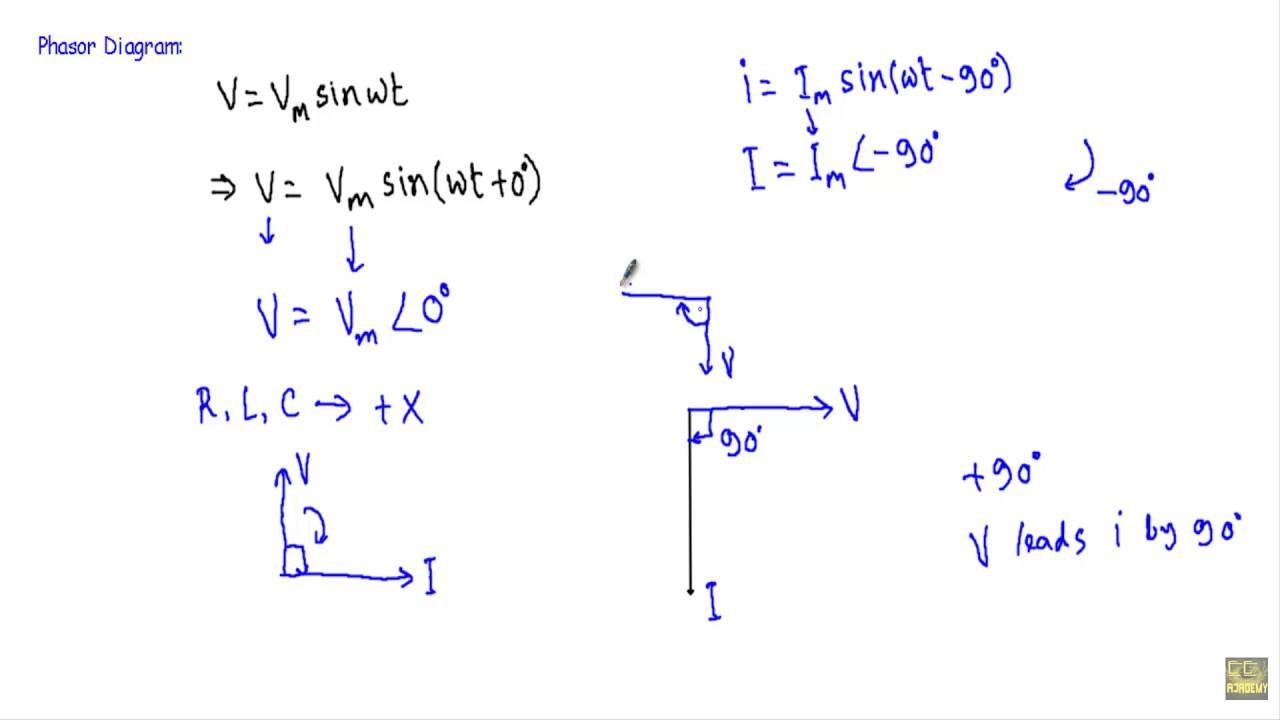 ac through pure inductor phasor diagram average power [ 1280 x 720 Pixel ]