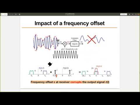 AM Radio, Frequency Offset, Energy, Noise And SNR