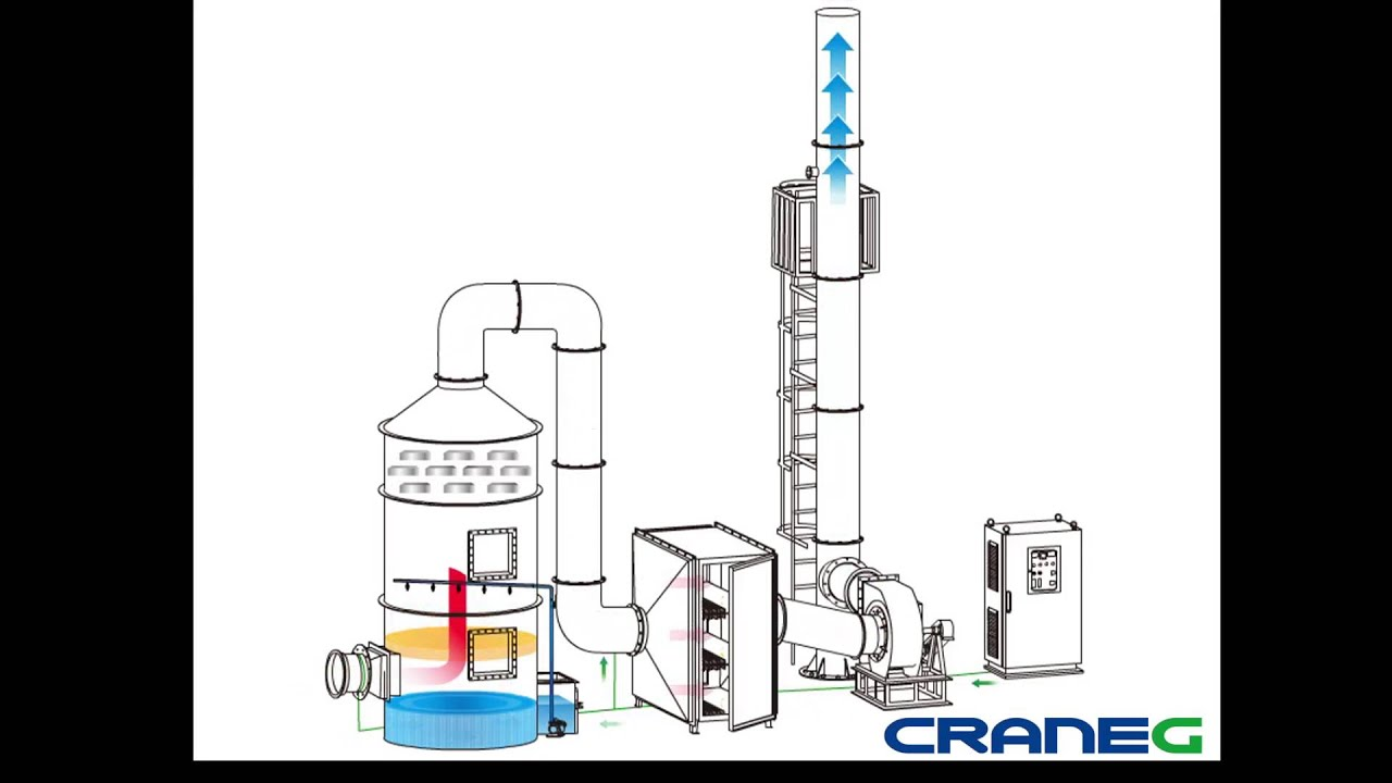 Wet Scrubber with Plasma Ozone Purification Equipment (CraneGlobal Limited)