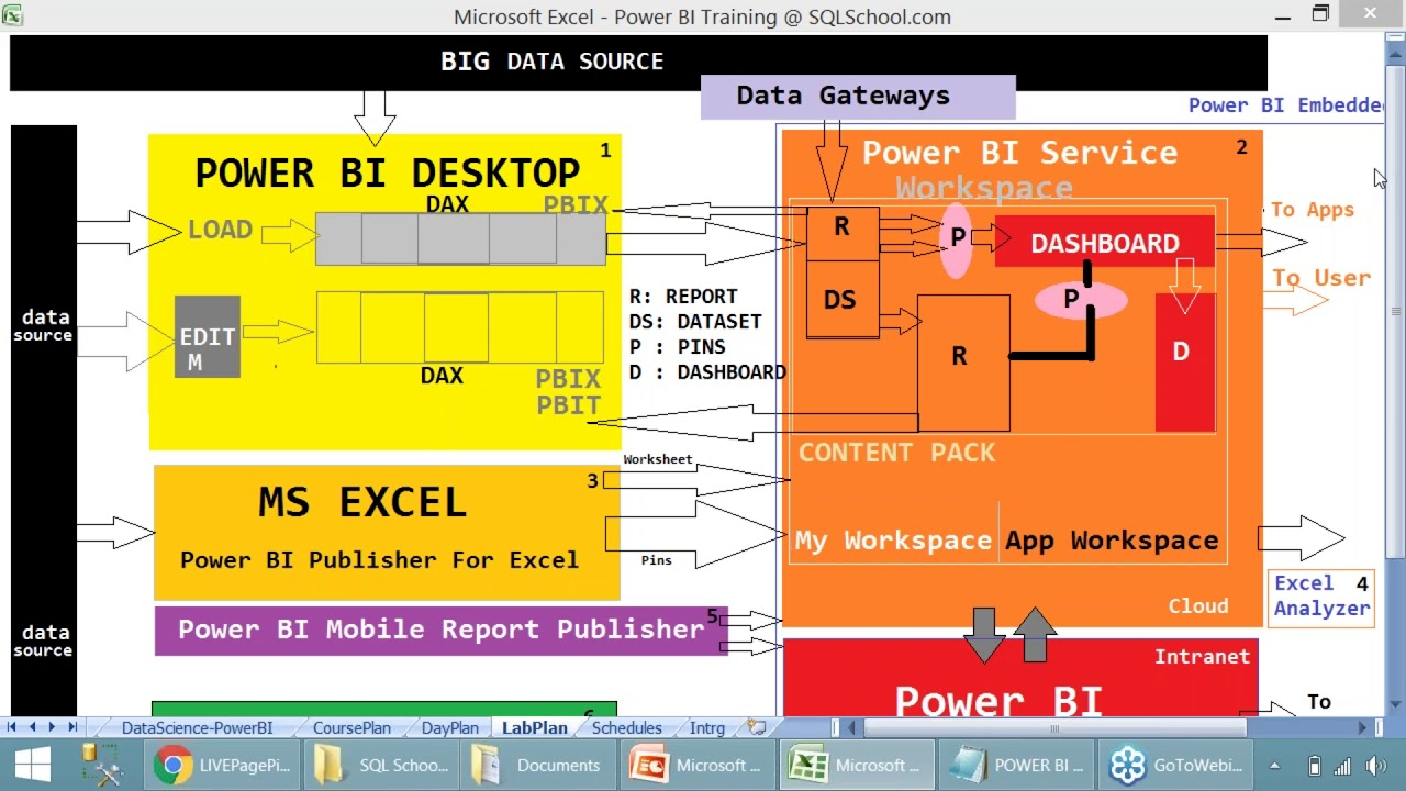 Power BI Training | Microsoft Power BI Training | Power BI