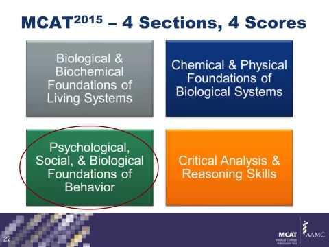 Psychological, Social, & Biological Foundations of Behavior
