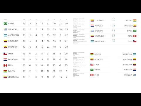 чемпионата турнирная футболу северная америка по мира таблица 2018