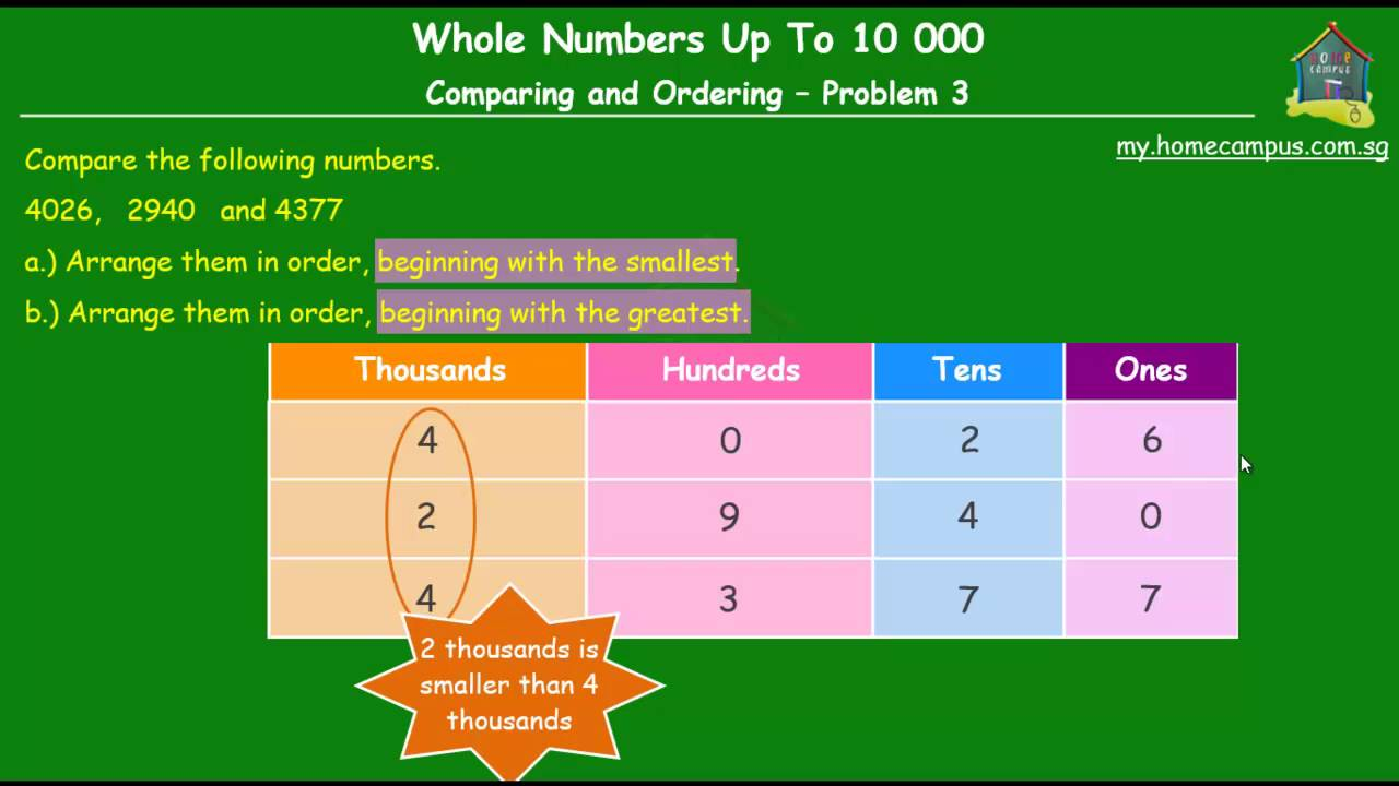 hight resolution of What is Comparing and Ordering of Numbers? - Home Campus