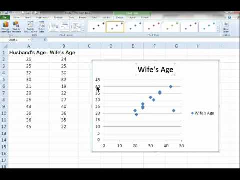 Excel 2010 Scatter Diagram With Trendline Youtube