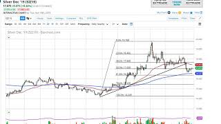 Silver Technical Analysis for November 20, 2019 by FXEmpire